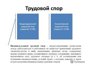 Разрешение трудовых споров ТК РФ