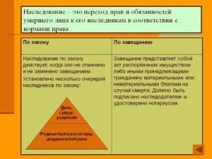 Наследование права собственности