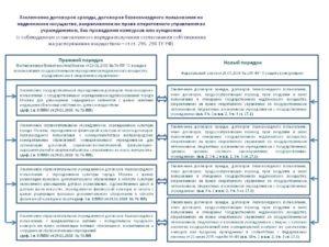 Договор оперативного управления недвижимым имуществом образец бланк