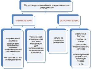 Договор франшизы образец бланк