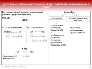 Договор оказания услуг (коммунальных)
