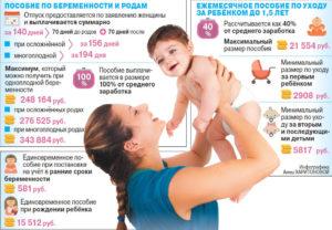 Какие выплаты после родов положены