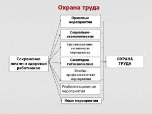 Мероприятия по охране труда