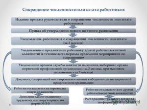 Увольнение по сокращению штатов, теория и практика