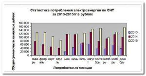 Договор возмещения расходов по оплате электричества 2