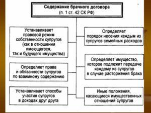 Договор, брачный, с условием  изменения режима владения имуществом