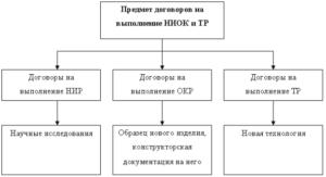 Договор на выполнение научно исследовательских работ образец бланк