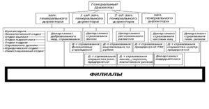 Кому подчиняются страховые компании России