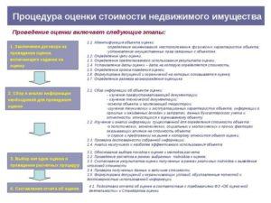 Договор оказания услуг по определению рыночной стоимости имущества