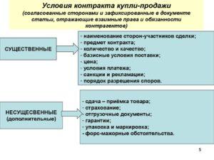Основные условия договора купли-продажи