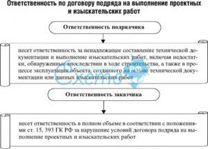 Ответственность по договору подряда