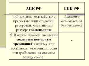 ГПК РФ ходатайство
