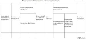 План мероприятий по охране труда образец форма