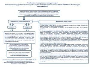 Право заключения договора аренды