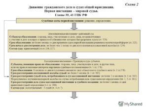 Судебные акты судов общей юрисдикции
