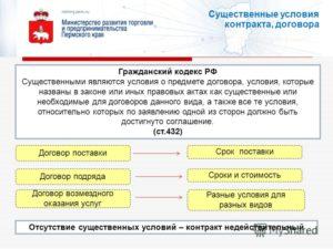 Твердая цена договора ГК РФ