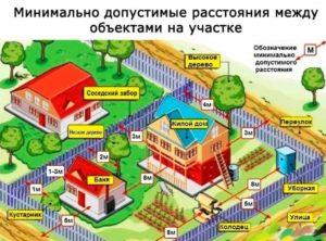 Какое расстояние должно быть между частными домами