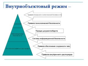 Внутриобъектовый режим на предприятии