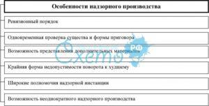 Надзорное производство в гражданском процессе