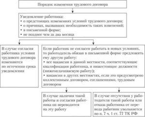 Порядок изменения трудового договора