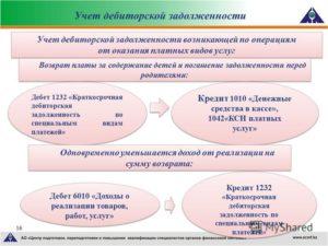 Договор оказания услуг по возврату дебиторской задолженности (агентский)