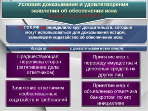 ГПК РФ обеспечение иска