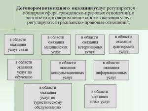 Договор оказания услуг (государственный контракт)