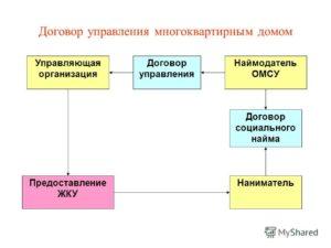 Договор управления образец бланк