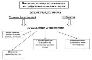 Одностороннее изменение условий договора ГК РФ
