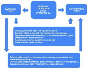 Договор аутсорсинга ИТ образец бланк