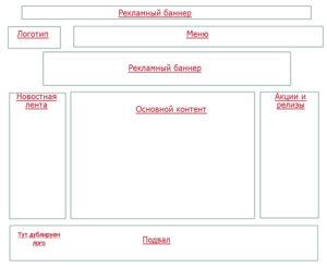 Техническое задание на разработку дизайна сайта образец бланк