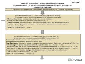Сроки исполнения решения суда по гражданским делам