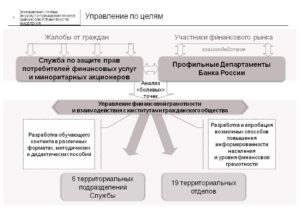 Отдел по защите прав потребителей