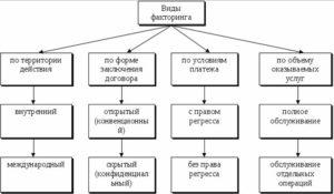 Договор факторинга образец бланк