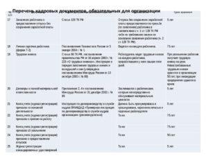 Срок хранения трудовых договоров уволенных сотрудников