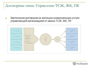 Заключение договора с управляющей компанией ЖКХ