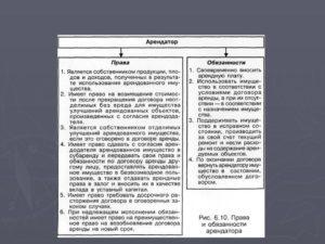Права арендатора по договору аренды