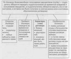 Договор безвозмездного пользования ссуды образец бланк