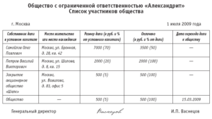 Выписка из состава участников ООО образец бланк