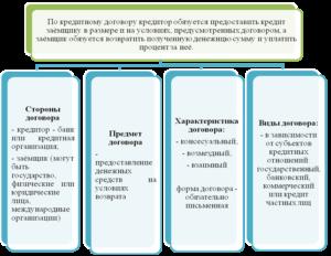 Кредитный договор существенные условия