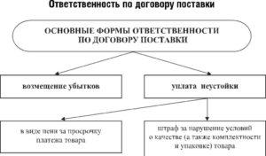 Обязательные условия договора поставки