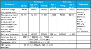 Расчёт затрат по договору о возмещении коммунальных услуг