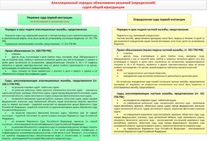 Апелляционное производство в гражданском процессе