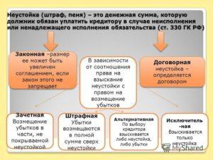 Размер неустойки по ГК РФ