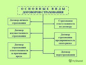Договоры страхования