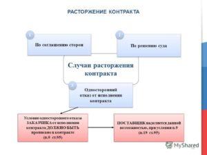 Расторжение контракта по 44 ФЗ