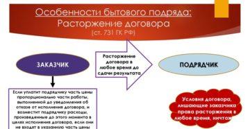 Договор подряда, бытового