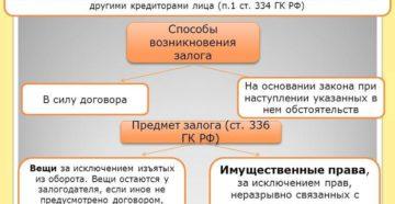 Договор залога имущества в обеспечение обязательств по кредиту