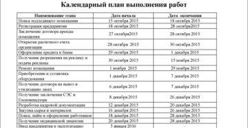Календарный план выполнения работ