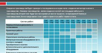 График реализации проекта пример